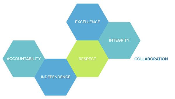 ICAC values are independence, respect, excellence, integrity, accountability and collaboration