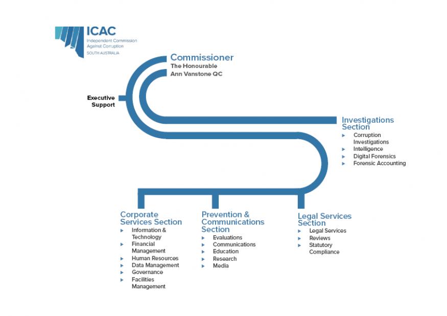 icac organisational chart